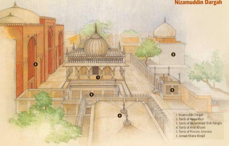 Hazrat Nizam-ud-din Dargah Complex [pic from Humayun's Tomb & Adjacent Monuments- S.A.A Naqvi- 2002]